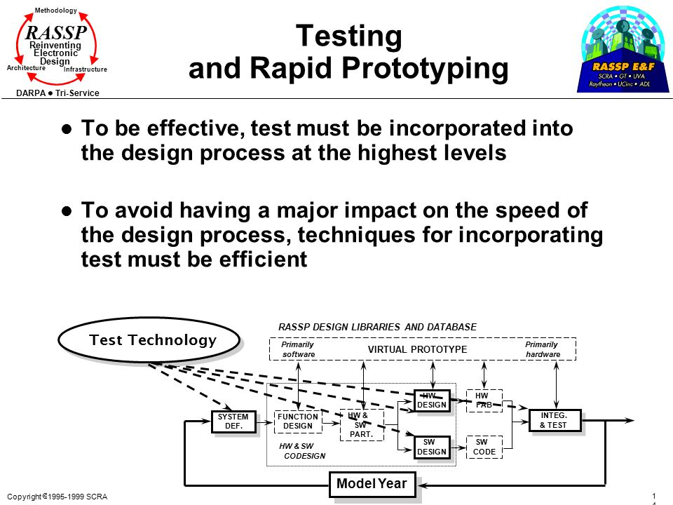 Copyright  1995-1999 SCRA 1414 Methodology Reinventing Electronic Design Architecture Infrastructure DARPA Tri-Service RASSP Testing and Rapid Prototyping l To be effective, test must be incorporated into the design process at the highest levels l To avoid having a major impact on the speed of the design process, techniques for incorporating test must be efficient Test Technology SYSTEM DEF.