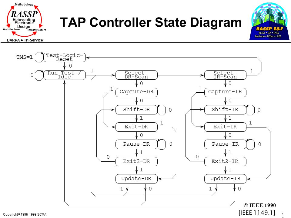 Copyright  1995-1999 SCRA 145145 Methodology Reinventing Electronic Design Architecture Infrastructure DARPA Tri-Service RASSP TAP Controller State Diagram Test-Logic- Reset Run-Test-/ Idle TMS=1 0 Select- DR-Scan Capture-DR Shift-DR Exit-DR Pause-DR Exit2-DR Update-DR Select- IR-Scan Capture-IR Shift-IR Exit-IR Pause-IR Exit2-IR Update-IR 0 0 0 0 11 0 0 1 0 1 1 0 0 1 0 1 1 0 0 1 1 1 1 1100 0 [IEEE 1149.1] © IEEE 1990