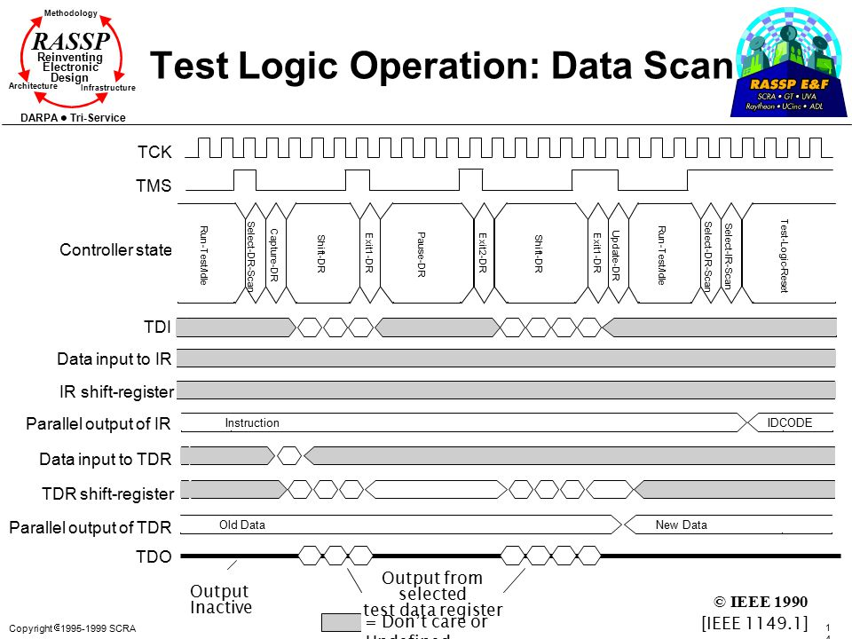 Copyright  1995-1999 SCRA 146146 Methodology Reinventing Electronic Design Architecture Infrastructure DARPA Tri-Service RASSP Test Logic Operation: Data Scan TCK TMS Controller state TDI Data input to IR IR shift-register Data input to TDR TDR shift-register Parallel output of TDR TDO Select-DR-Scan Run-Test/Idle Capture-DR Exit1-DRExit2-DRExit1-DR Update-DR Shift-DR Pause-DR Shift-DR Select-DR-Scan Select-IR-Scan Run-Test/Idle Test-Logic-Reset Parallel output of IR = Don't care or Undefined Output Inactive Output from selected test data register InstructionIDCODE Old DataNew Data [IEEE 1149.1] © IEEE 1990