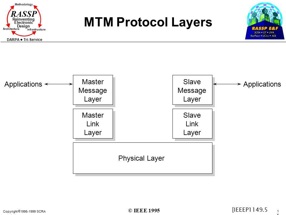 Copyright  1995-1999 SCRA 151151 Methodology Reinventing Electronic Design Architecture Infrastructure DARPA Tri-Service RASSP MTM Protocol Layers Ph