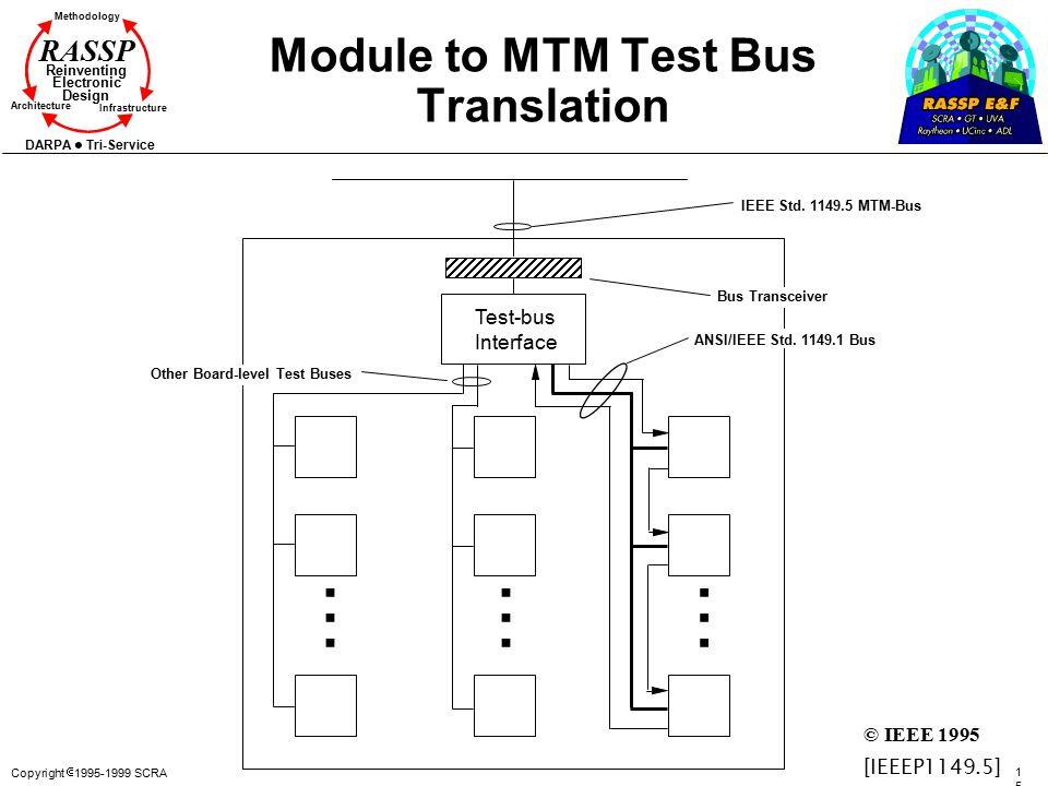 Copyright  1995-1999 SCRA 152152 Methodology Reinventing Electronic Design Architecture Infrastructure DARPA Tri-Service RASSP Module to MTM Test Bus
