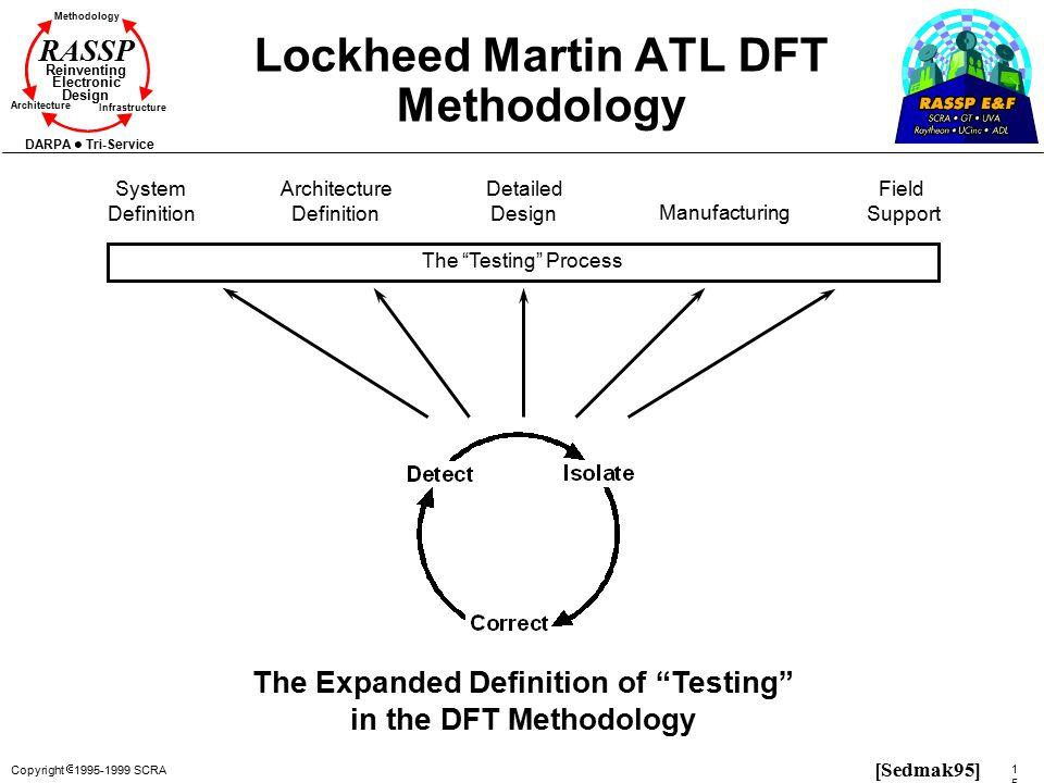 Copyright  1995-1999 SCRA 158158 Methodology Reinventing Electronic Design Architecture Infrastructure DARPA Tri-Service RASSP Lockheed Martin ATL DF