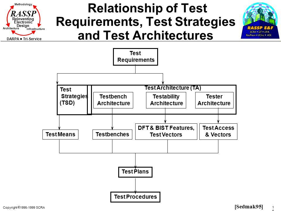 Copyright  1995-1999 SCRA 161161 Methodology Reinventing Electronic Design Architecture Infrastructure DARPA Tri-Service RASSP Relationship of Test R