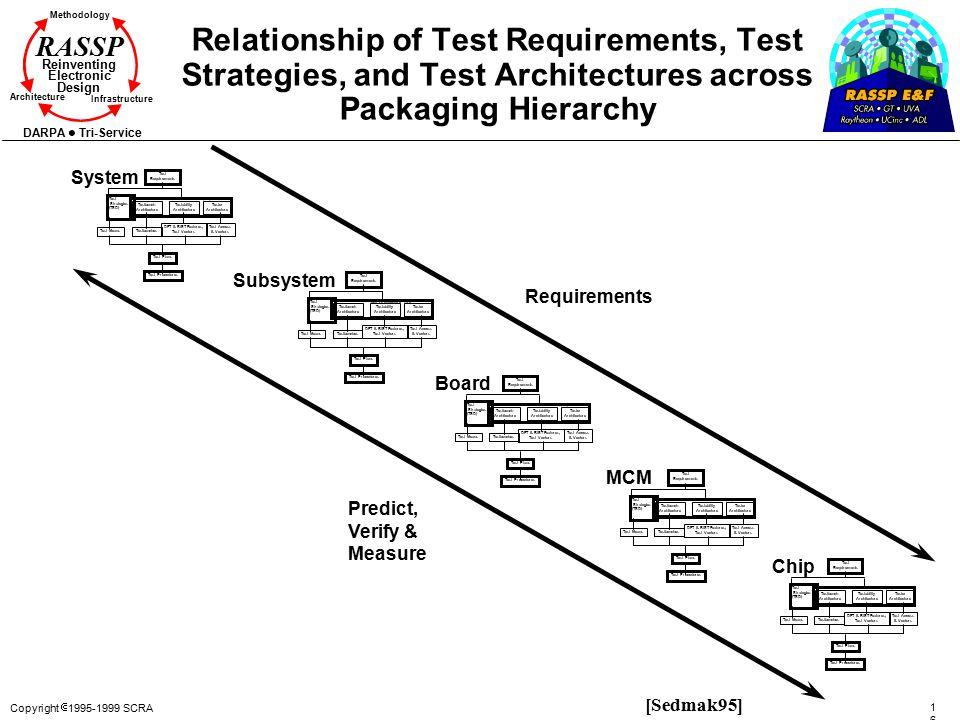 Copyright  1995-1999 SCRA 162162 Methodology Reinventing Electronic Design Architecture Infrastructure DARPA Tri-Service RASSP System Test Requiremen