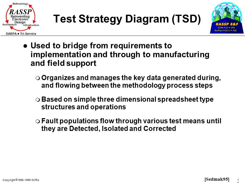 Copyright  1995-1999 SCRA 163163 Methodology Reinventing Electronic Design Architecture Infrastructure DARPA Tri-Service RASSP Test Strategy Diagram (TSD) l Used to bridge from requirements to implementation and through to manufacturing and field support m Organizes and manages the key data generated during, and flowing between the methodology process steps m Based on simple three dimensional spreadsheet type structures and operations m Fault populations flow through various test means until they are Detected, Isolated and Corrected [Sedmak95]