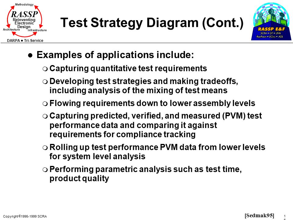 Copyright  1995-1999 SCRA 164164 Methodology Reinventing Electronic Design Architecture Infrastructure DARPA Tri-Service RASSP Test Strategy Diagram