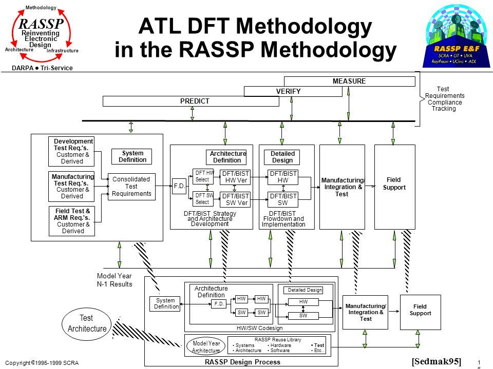 Copyright  1995-1999 SCRA 165165 Methodology Reinventing Electronic Design Architecture Infrastructure DARPA Tri-Service RASSP ATL DFT Methodology in