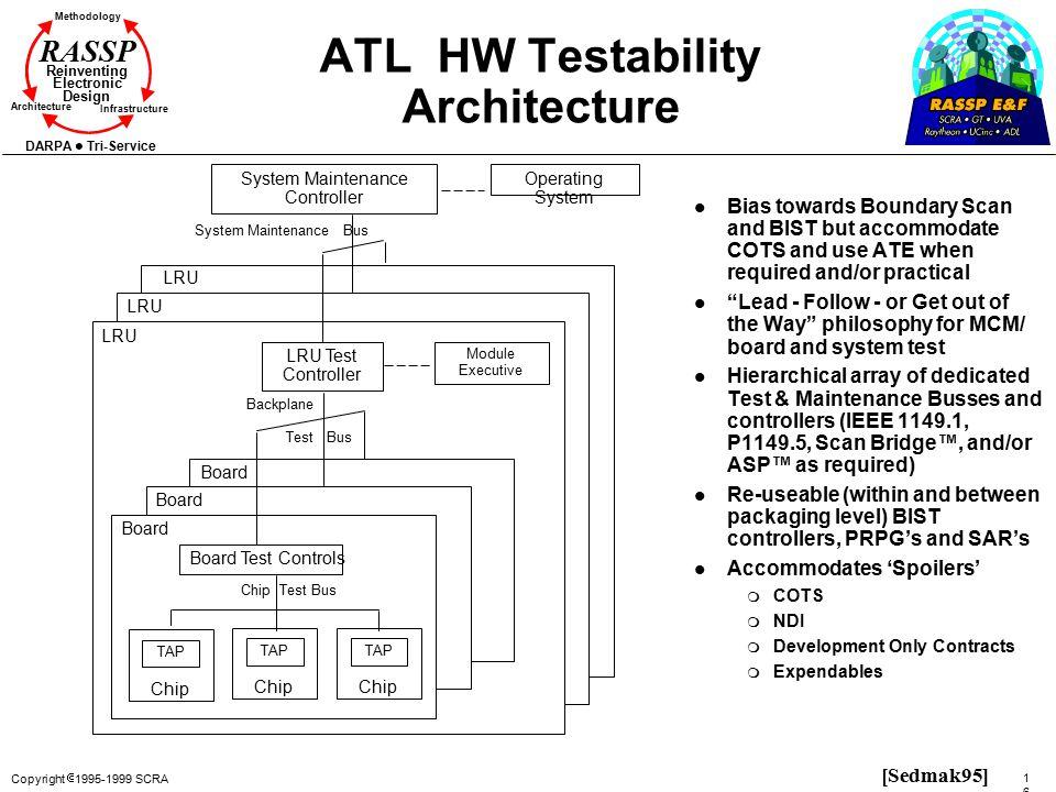 Copyright  1995-1999 SCRA 166166 Methodology Reinventing Electronic Design Architecture Infrastructure DARPA Tri-Service RASSP ATL HW Testability Arc