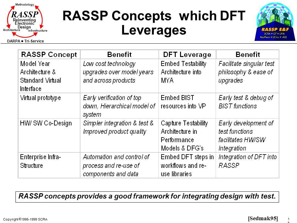 Copyright  1995-1999 SCRA 167167 Methodology Reinventing Electronic Design Architecture Infrastructure DARPA Tri-Service RASSP RASSP Concepts which D
