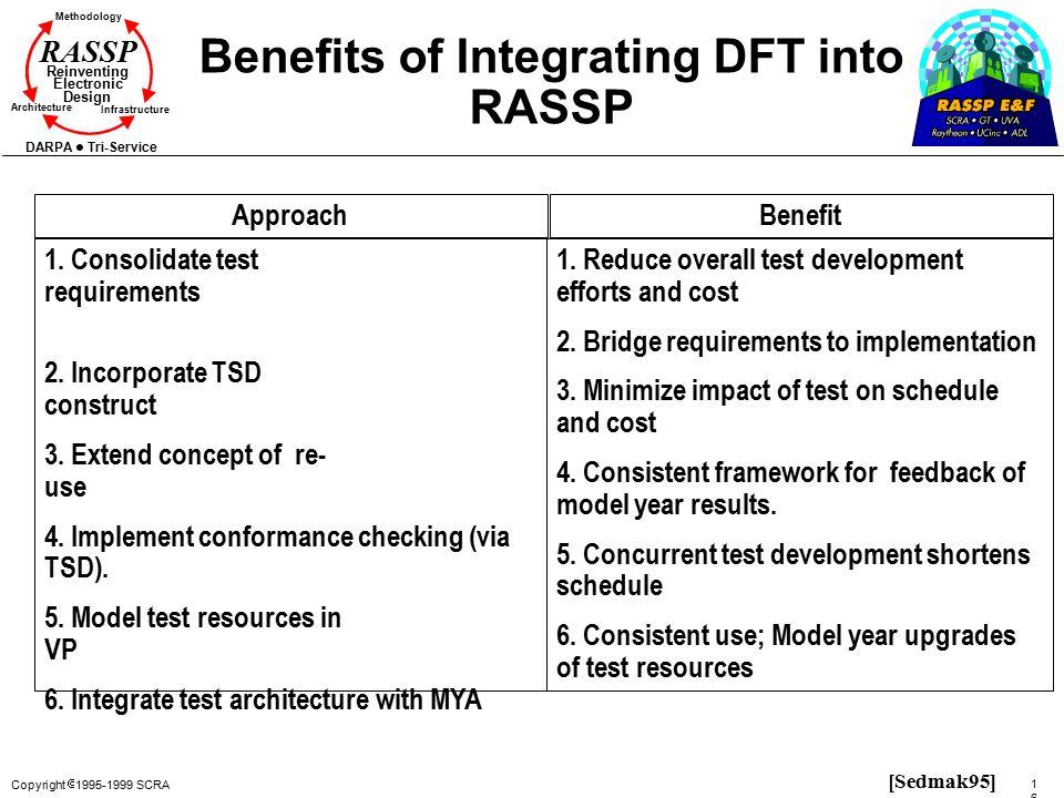 Copyright  1995-1999 SCRA 168168 Methodology Reinventing Electronic Design Architecture Infrastructure DARPA Tri-Service RASSP Benefits of Integratin