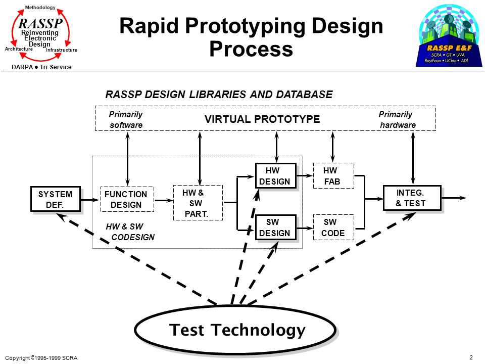 Copyright  1995-1999 SCRA 2 Methodology Reinventing Electronic Design Architecture Infrastructure DARPA Tri-Service RASSP Rapid Prototyping Design Process Test Technology SYSTEM DEF.