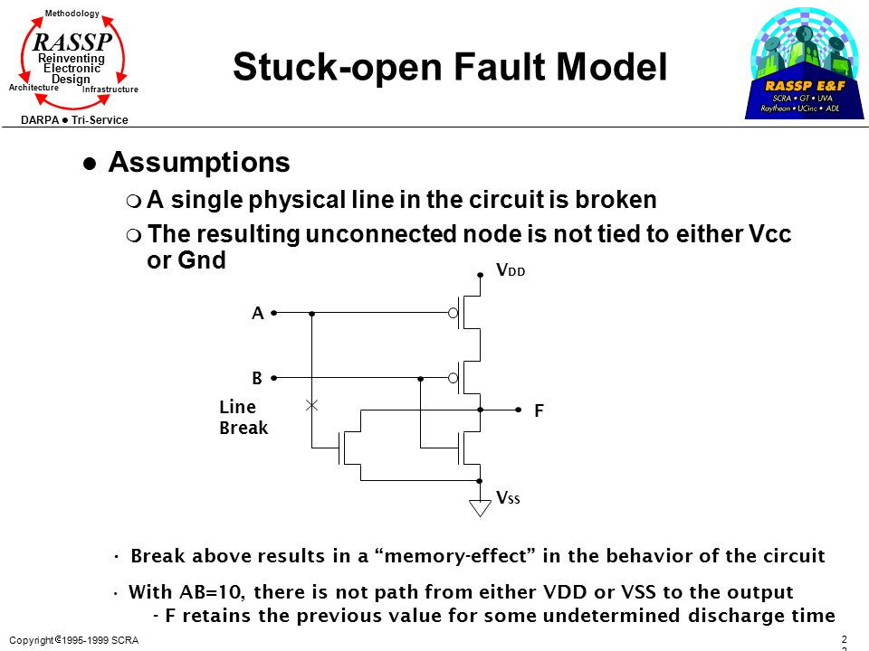 Copyright  1995-1999 SCRA2 Methodology Reinventing Electronic Design Architecture Infrastructure DARPA Tri-Service RASSP Stuck-open Fault Model l Assumptions m A single physical line in the circuit is broken m The resulting unconnected node is not tied to either Vcc or Gnd V DD V SS A B F Line Break Break above results in a memory-effect in the behavior of the circuit With AB=10, there is not path from either VDD or VSS to the output - F retains the previous value for some undetermined discharge time