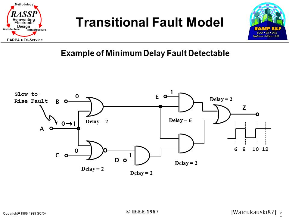 Copyright  1995-1999 SCRA 2828 Methodology Reinventing Electronic Design Architecture Infrastructure DARPA Tri-Service RASSP Transitional Fault Model Example of Minimum Delay Fault Detectable B A C D E 0 0 1 1 Delay = 2 Delay = 6 Delay = 2 01 Slow-to- Rise Fault 681012 Z [Waicukauski87] © IEEE 1987
