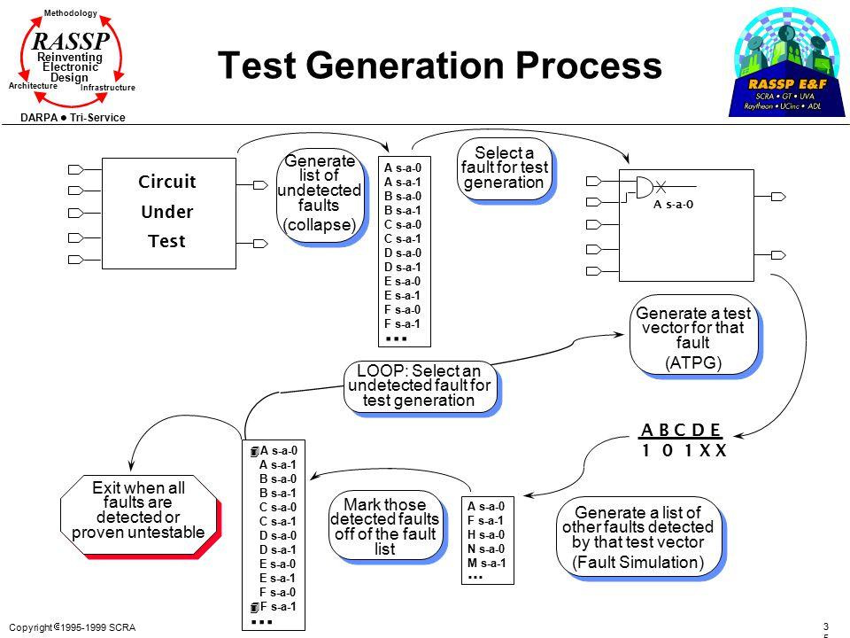 Copyright  1995-1999 SCRA 3535 Methodology Reinventing Electronic Design Architecture Infrastructure DARPA Tri-Service RASSP Test Generation Process
