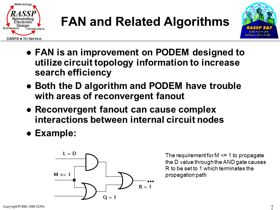 Copyright  1995-1999 SCRA 4848 Methodology Reinventing Electronic Design Architecture Infrastructure DARPA Tri-Service RASSP FAN and Related Algorith