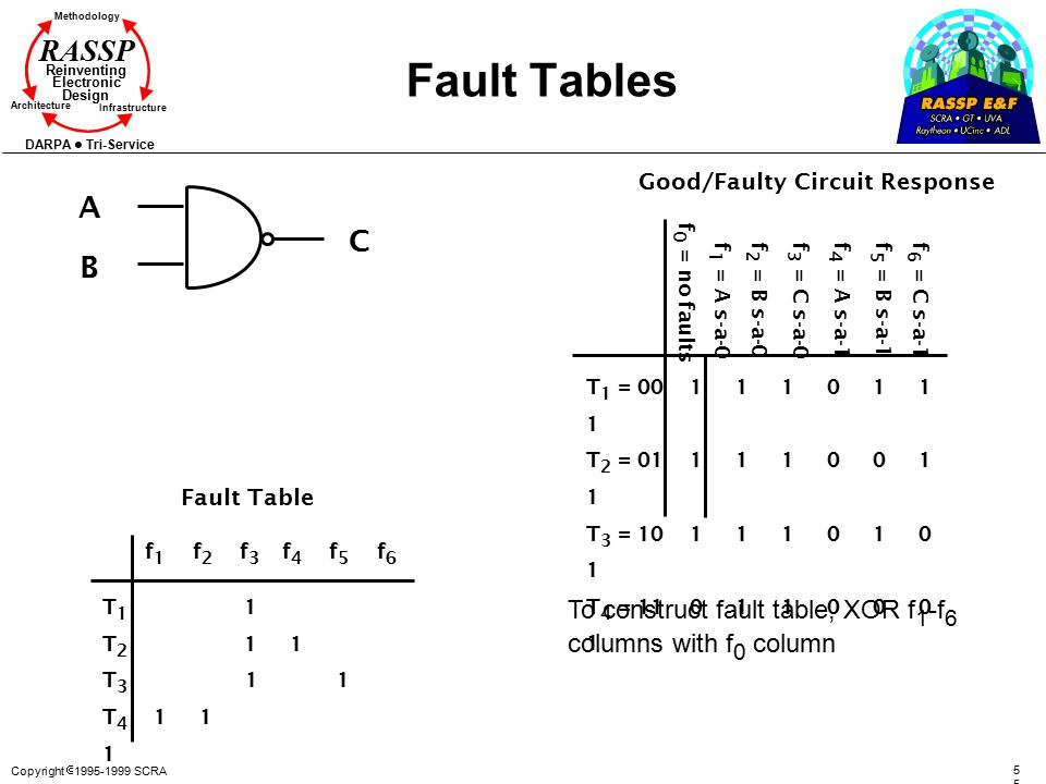 Copyright  1995-1999 SCRA5 Methodology Reinventing Electronic Design Architecture Infrastructure DARPA Tri-Service RASSP Fault Tables f 6 = C s-a-1 f
