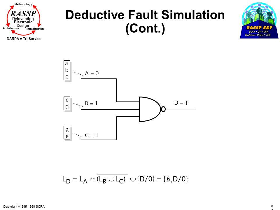 Copyright  1995-1999 SCRA 6363 Methodology Reinventing Electronic Design Architecture Infrastructure DARPA Tri-Service RASSP Deductive Fault Simulati