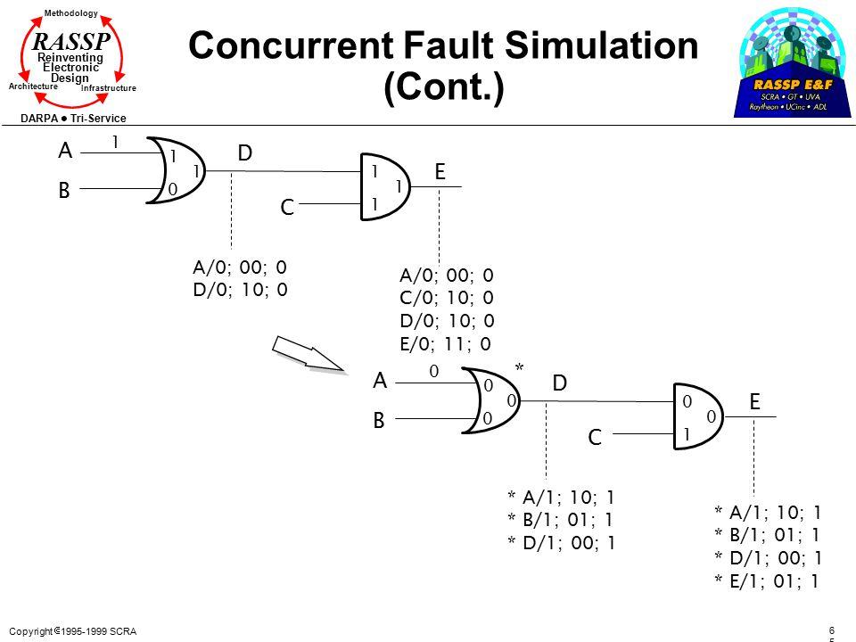 Copyright  1995-1999 SCRA 6565 Methodology Reinventing Electronic Design Architecture Infrastructure DARPA Tri-Service RASSP Concurrent Fault Simulat