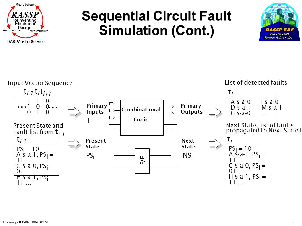 Copyright  1995-1999 SCRA 6868 Methodology Reinventing Electronic Design Architecture Infrastructure DARPA Tri-Service RASSP Sequential Circuit Fault