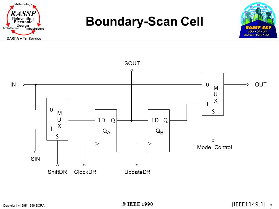 Copyright  1995-1999 SCRA 9595 Methodology Reinventing Electronic Design Architecture Infrastructure DARPA Tri-Service RASSP Boundary-Scan Cell 0 1 S