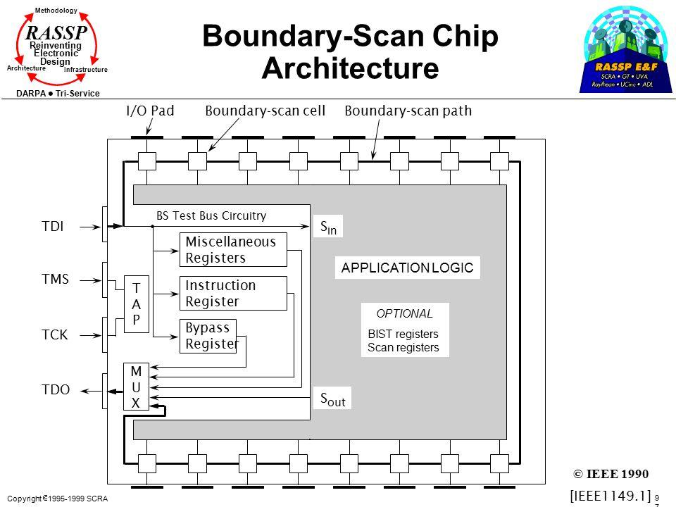 Copyright  1995-1999 SCRA 9797 Methodology Reinventing Electronic Design Architecture Infrastructure DARPA Tri-Service RASSP Boundary-Scan Chip Archi