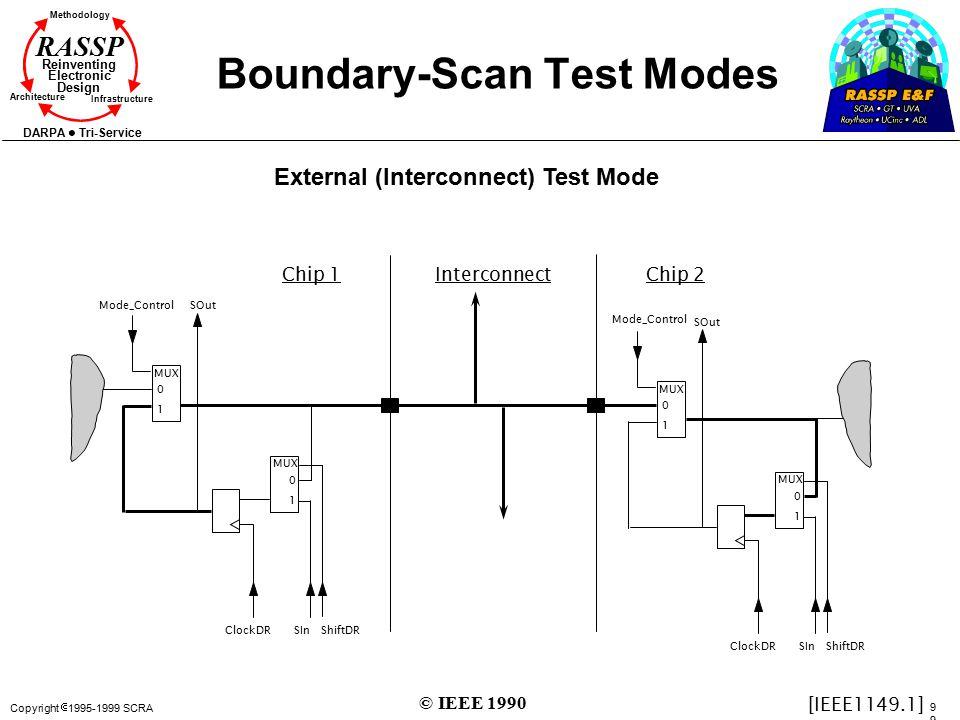 Copyright  1995-1999 SCRA9 Methodology Reinventing Electronic Design Architecture Infrastructure DARPA Tri-Service RASSP Boundary-Scan Test Modes Mod