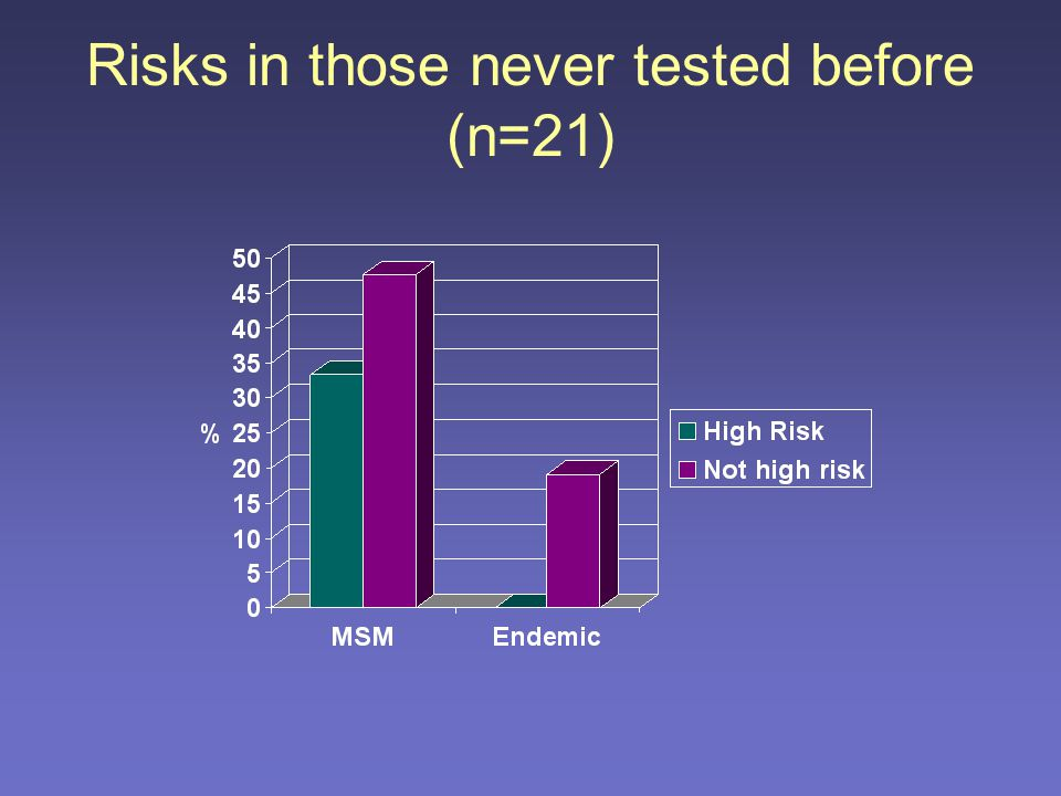Risk in non-testers 43/107 (40%) assessed as being high risk according to sexual behaviour (all MSM)
