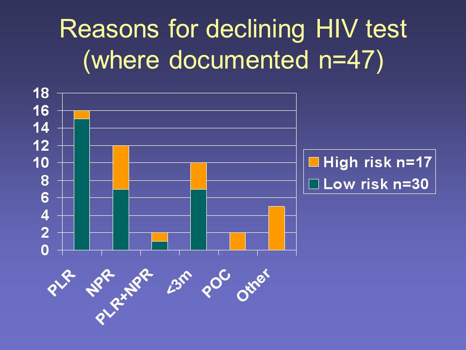 Patients subsequently testing HIV Positive