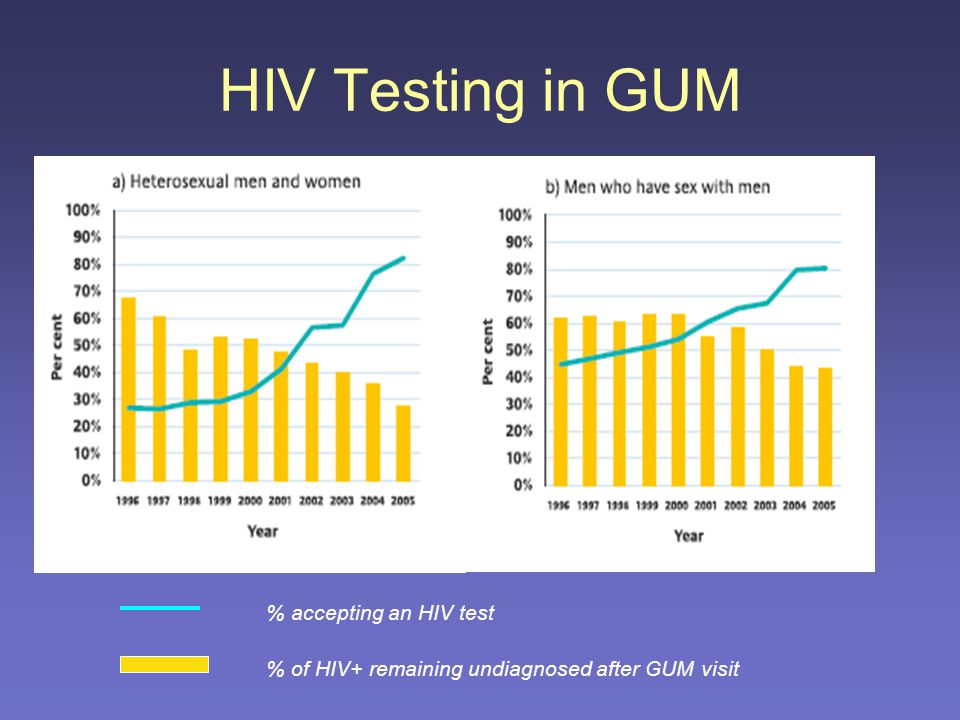 Are we effectively targeting our HIV testing.