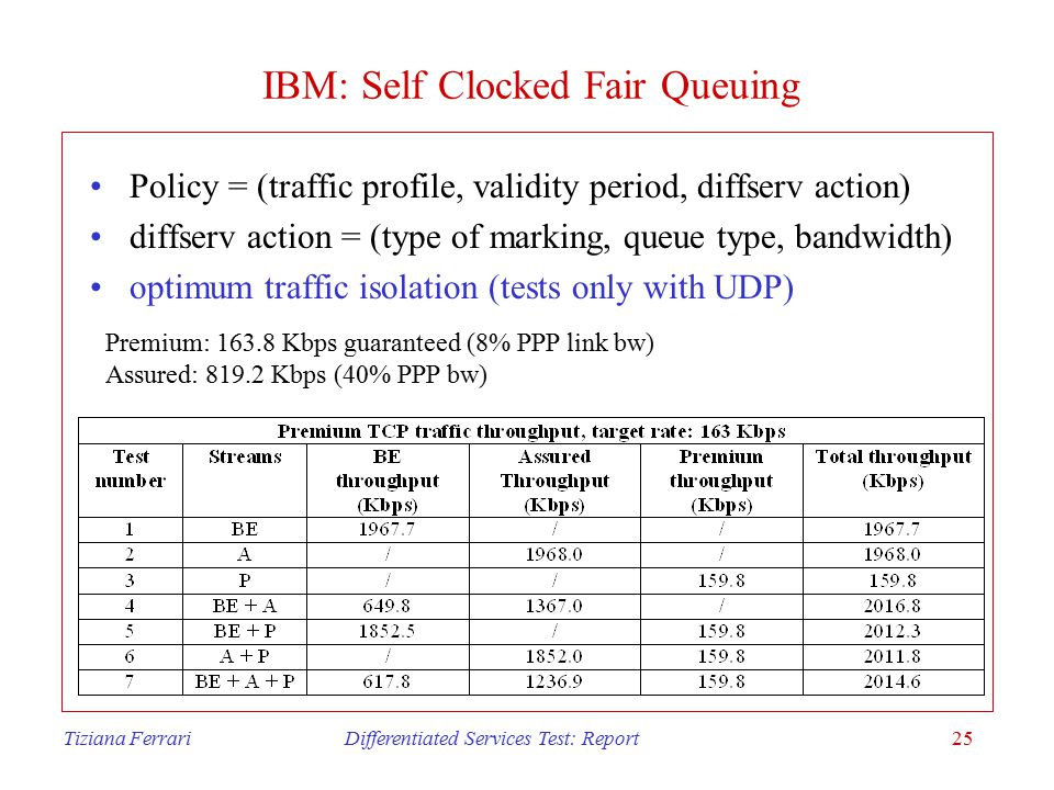 Tiziana Ferrari Differentiated Services Test: Report25 IBM: Self Clocked Fair Queuing Policy = (traffic profile, validity period, diffserv action) diffserv action = (type of marking, queue type, bandwidth) optimum traffic isolation (tests only with UDP) Premium: 163.8 Kbps guaranteed (8% PPP link bw) Assured: 819.2 Kbps (40% PPP bw)