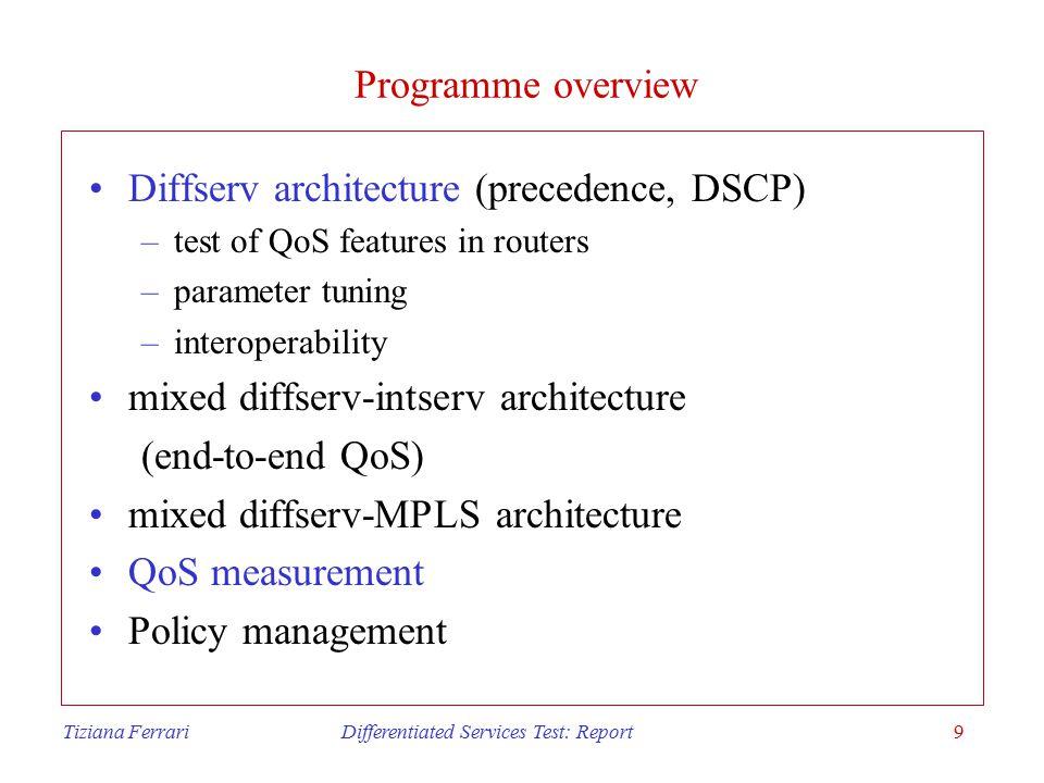 Tiziana Ferrari Differentiated Services Test: Report20 CAR: TCP burst tolerance (cont)