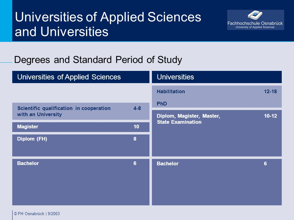© FH Osnabrück | 9/2003 Universities of Applied Sciences and Universities Degrees and Standard Period of Study Universities of Applied Sciences Scient