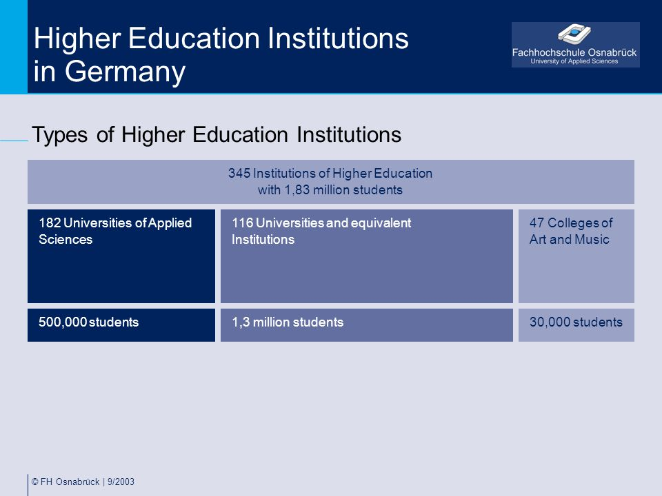 © FH Osnabrück | 9/2003 Higher Education Institutions in Germany Types of Higher Education Institutions 345 Institutions of Higher Education with 1,83