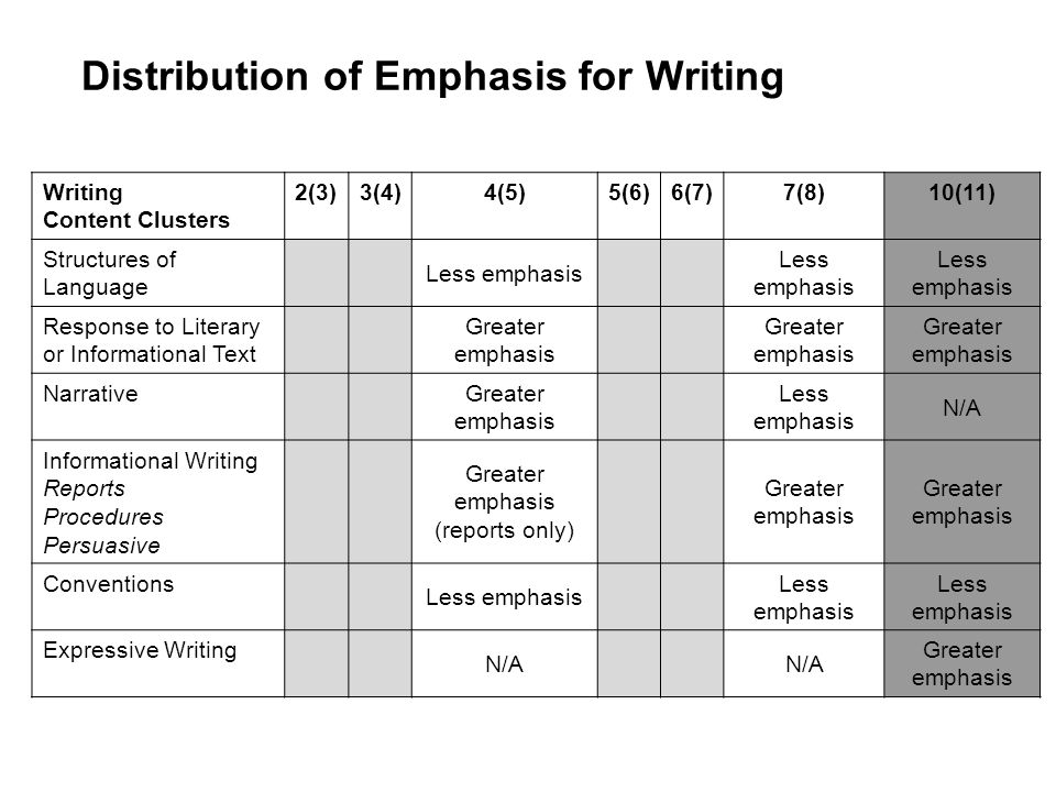 Distribution of Emphasis for Writing Writing Content Clusters 2(3)3(4)4(5)5(6)6(7)7(8)10(11) Structures of Language Less emphasis Response to Literary or Informational Text Greater emphasis Narrative Greater emphasis Less emphasis N/A Informational Writing Reports Procedures Persuasive Greater emphasis (reports only) Greater emphasis Conventions Less emphasis Expressive Writing N/A Greater emphasis