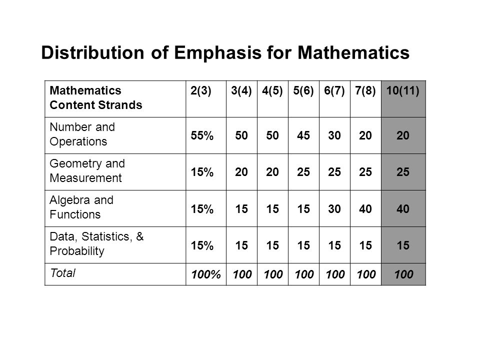 Distribution of Emphasis for Mathematics Mathematics Content Strands 2(3)3(4)4(5)5(6)6(7)7(8)10(11) Number and Operations 55%50 453020 Geometry and Measurement 15%20 25 Algebra and Functions 15%15 3040 Data, Statistics, & Probability 15%15 Total 100%100