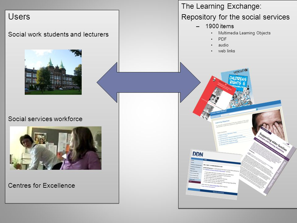 The Learning Exchange: Repository for the social services –1900 items Multimedia Learning Objects PDF audio web links The Learning Exchange: Repository for the social services –1900 items Multimedia Learning Objects PDF audio web links Users Social work students and lecturers Social services workforce Centres for Excellence Users Social work students and lecturers Social services workforce Centres for Excellence