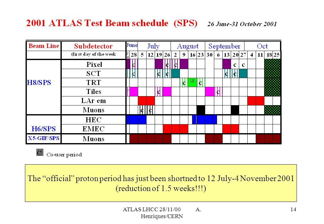"ATLAS LHCC 28/11/00 A. Henriques/CERN 14 The ""official"" proton period has just been shortned to 12 July-4 November 2001 (reduction of 1.5 weeks!!!)"