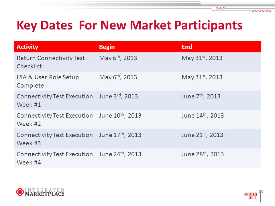 Key Dates For New Market Participants 20 ActivityBeginEnd Return Connectivity Test Checklist May 6 th, 2013May 31 st, 2013 LSA & User Role Setup Complete May 6 th, 2013May 31 st, 2013 Connectivity Test Execution Week #1 June 3 rd, 2013June 7 th, 2013 Connectivity Test Execution Week #2 June 10 th, 2013June 14 th, 2013 Connectivity Test Execution Week #3 June 17 th, 2013June 21 st, 2013 Connectivity Test Execution Week #4 June 24 th, 2013June 28 th, 2013