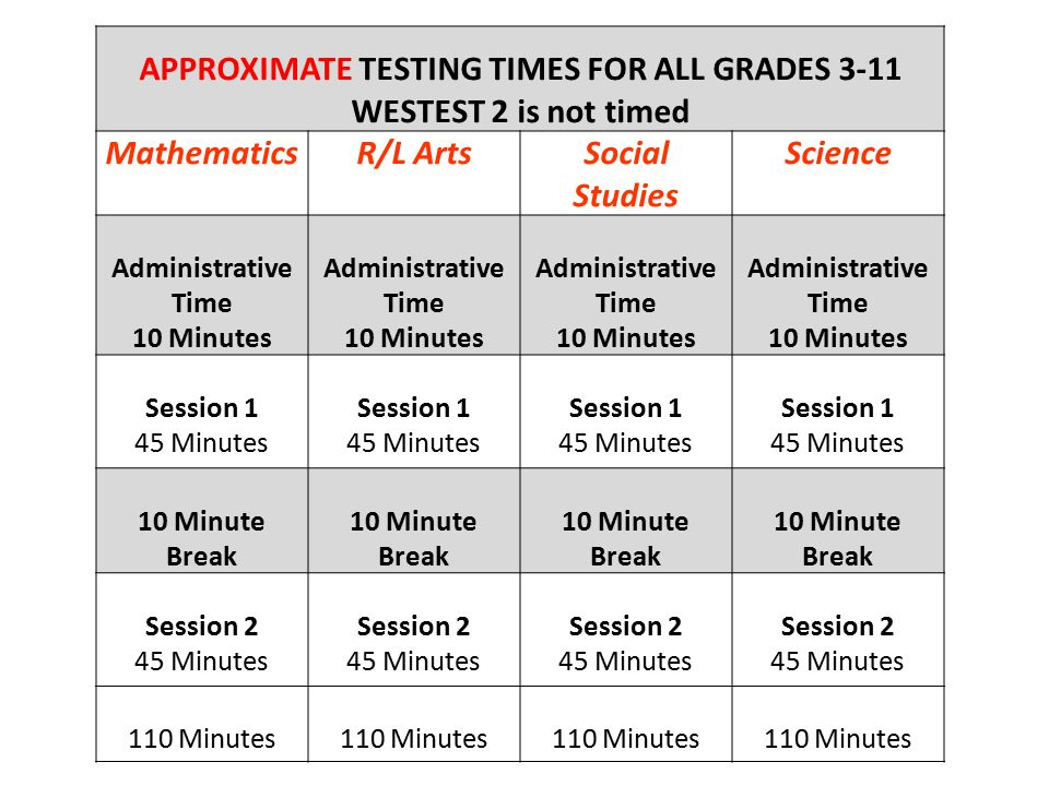 APPROXIMATE TESTING TIMES FOR ALL GRADES 3-11 WESTEST 2 is not timed MathematicsR/L ArtsSocial Studies Science Administrative Time 10 Minutes Administ
