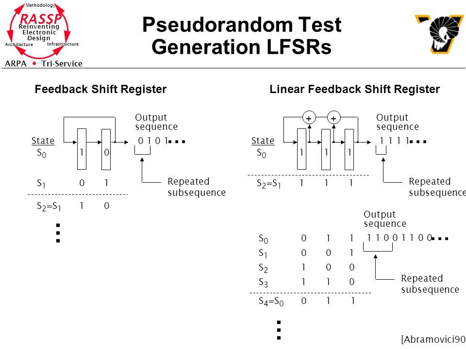 RASSP Reinventing Electronic Design Methodology Architecture Infrastructure ARPA Tri-Service Pseudorandom Test Generation LFSRs 10 State S0S0 01S1S1 10S 2 =S 1 0 1 Output sequence...