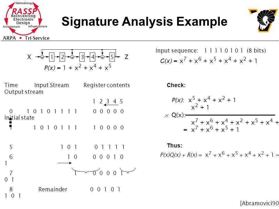 RASSP Reinventing Electronic Design Methodology Architecture Infrastructure ARPA Tri-Service Signature Analysis Example 12345 +++ XZ P(x) = 1 + x 2 +