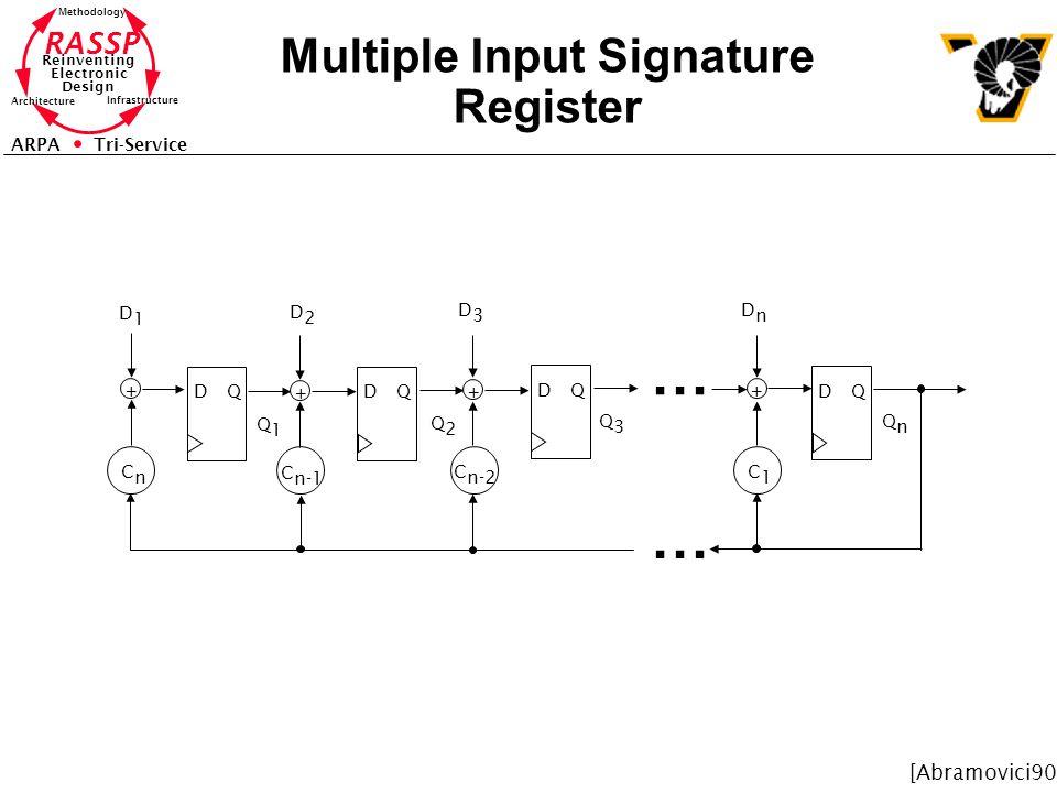 RASSP Reinventing Electronic Design Methodology Architecture Infrastructure ARPA Tri-Service Multiple Input Signature Register... DQDQ DQ DQ + + + Q1Q