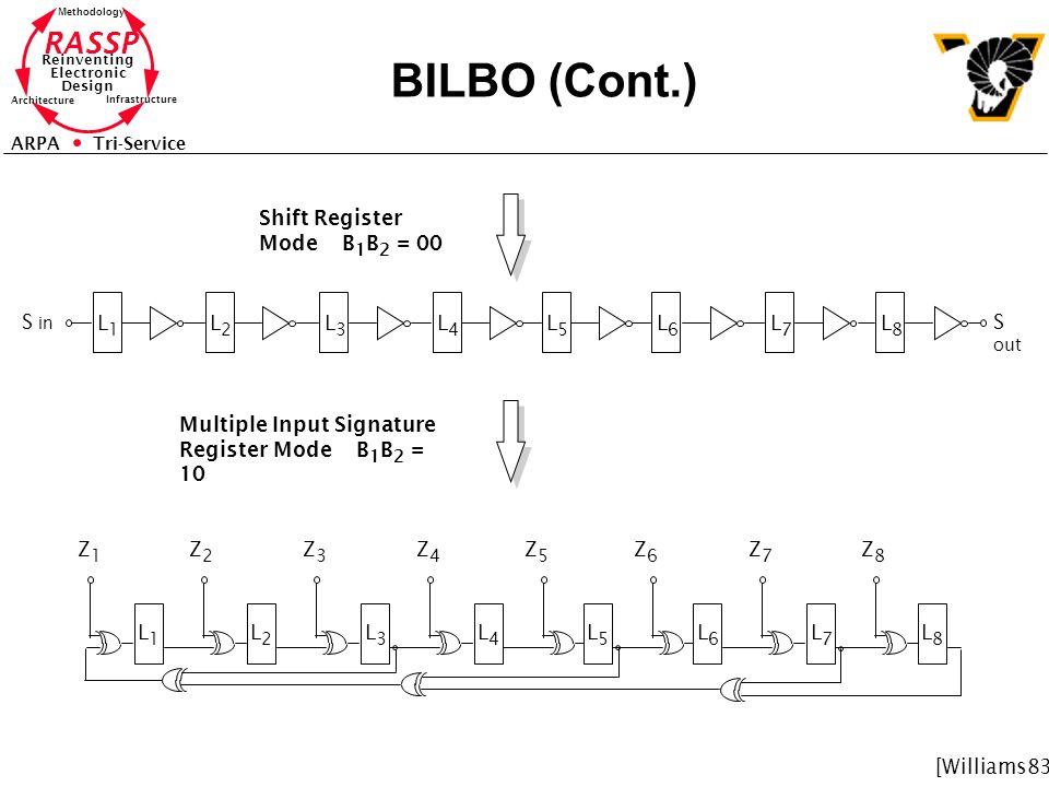 RASSP Reinventing Electronic Design Methodology Architecture Infrastructure ARPA Tri-Service BILBO (Cont.) Shift Register Mode B 1 B 2 = 00 L1L1 L2L2 L3L3 L4L4 L5L5 L6L6 L7L7 L8L8 S in S out Multiple Input Signature Register Mode B 1 B 2 = 10 Z1Z1 Z2Z2 Z3Z3 Z4Z4 Z5Z5 Z6Z6 Z7Z7 Z8Z8 L1L1 L2L2 L3L3 L4L4 L5L5 L6L6 L7L7 L8L8 [Williams83]