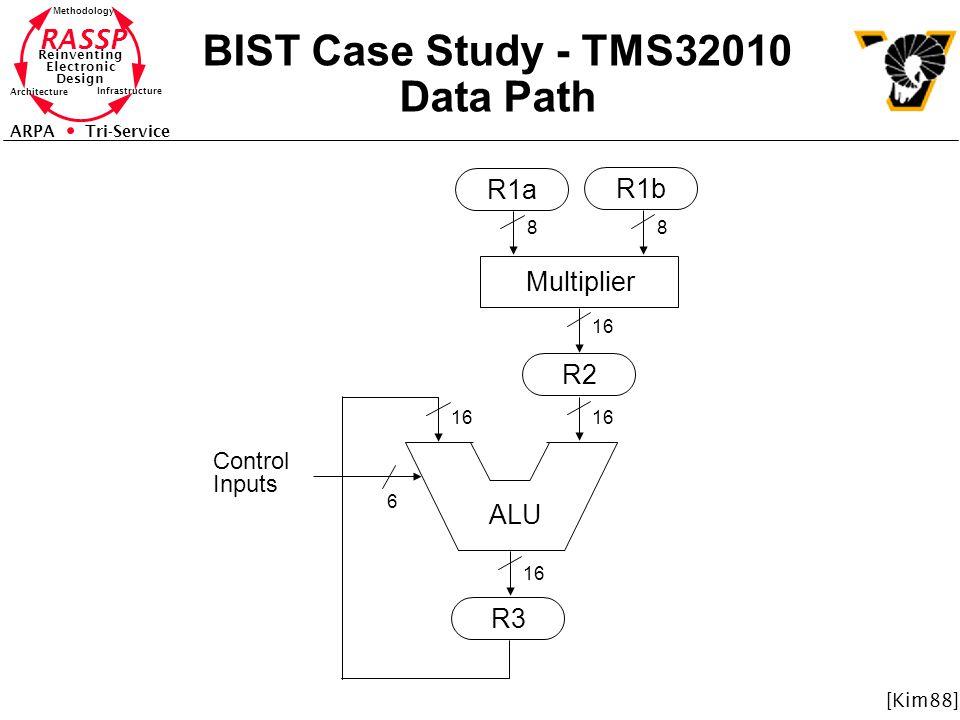 RASSP Reinventing Electronic Design Methodology Architecture Infrastructure ARPA Tri-Service BIST Case Study - TMS32010 Data Path ALU R2 R3 R1a R1b Multiplier 88 6 16 Control Inputs [Kim88]
