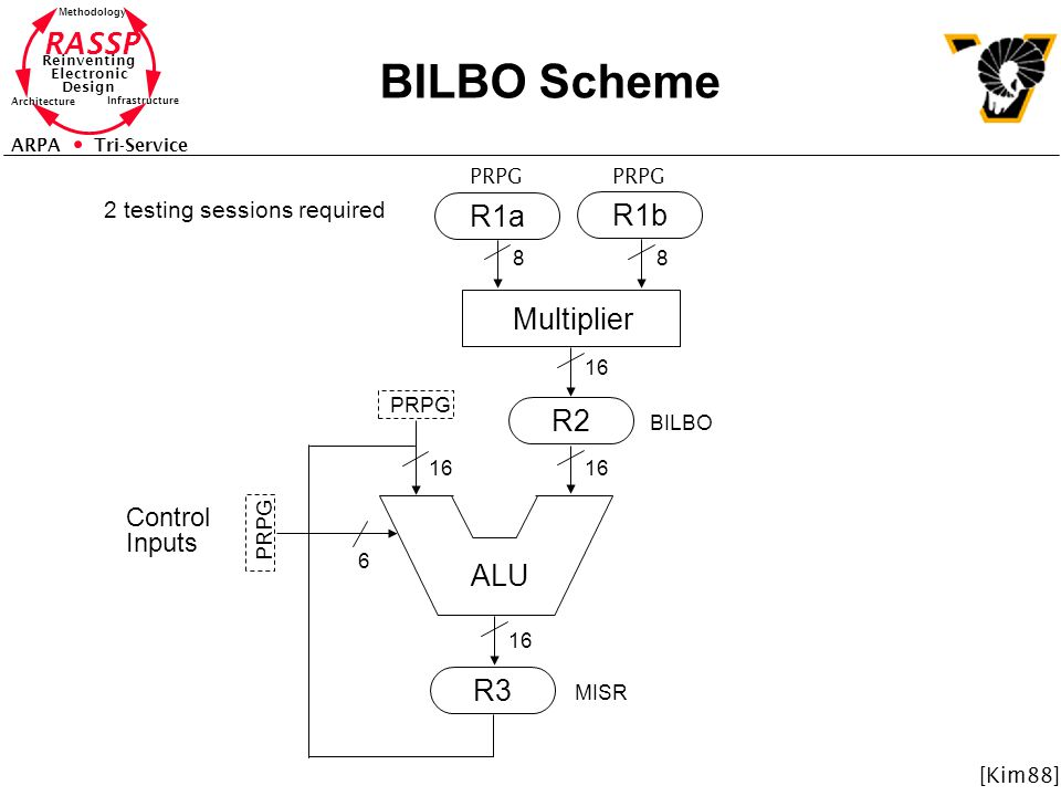 RASSP Reinventing Electronic Design Methodology Architecture Infrastructure ARPA Tri-Service BILBO Scheme ALU R2 R3 R1a R1b Multiplier 88 6 16 Control Inputs PRPG BILBO PRPG MISR 2 testing sessions required [Kim88]