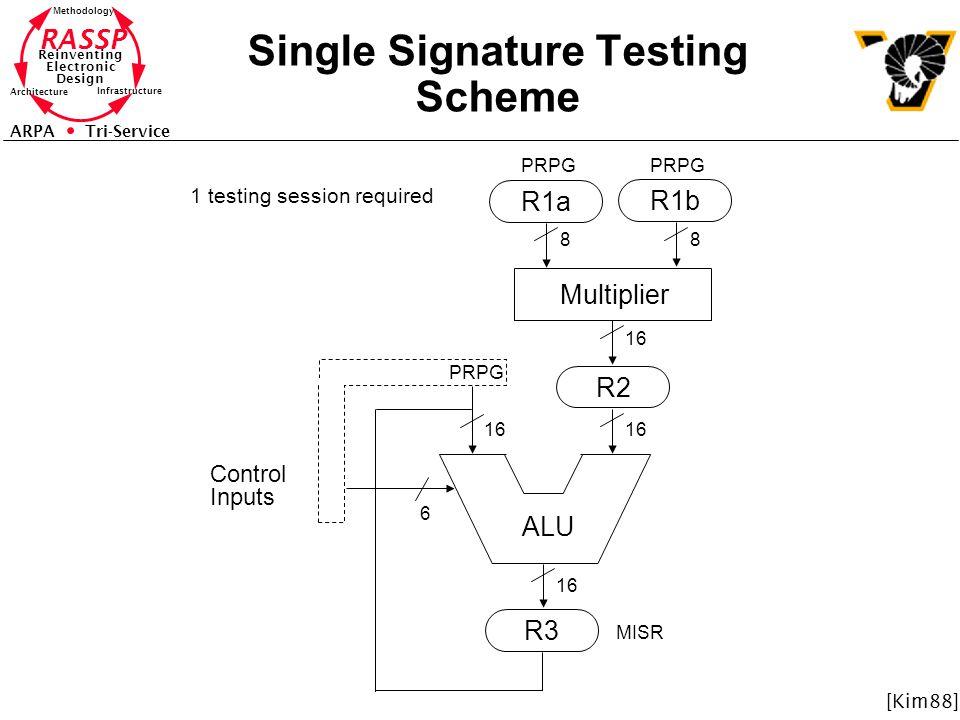 RASSP Reinventing Electronic Design Methodology Architecture Infrastructure ARPA Tri-Service Single Signature Testing Scheme ALU R2 R3 R1a R1b Multipl