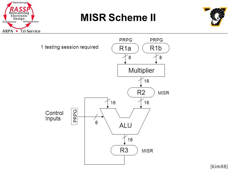 RASSP Reinventing Electronic Design Methodology Architecture Infrastructure ARPA Tri-Service MISR Scheme II ALU R2 R3 R1a R1b Multiplier 88 6 16 Control Inputs PRPG MISR PRPG MISR 1 testing session required [Kim88]