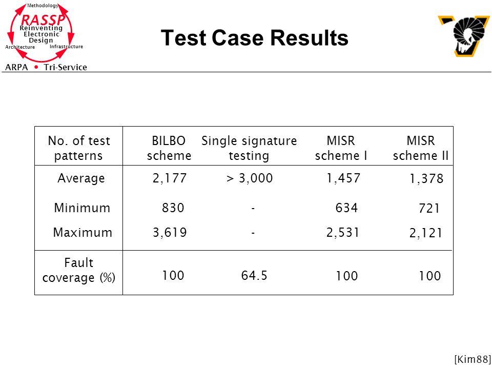 RASSP Reinventing Electronic Design Methodology Architecture Infrastructure ARPA Tri-Service Test Case Results No. of test patterns BILBO scheme Singl