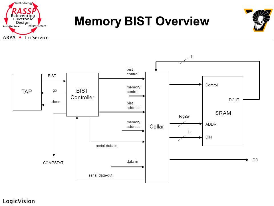 RASSP Reinventing Electronic Design Methodology Architecture Infrastructure ARPA Tri-Service Memory BIST Overview TAP BIST Controller Collar SRAM Cont