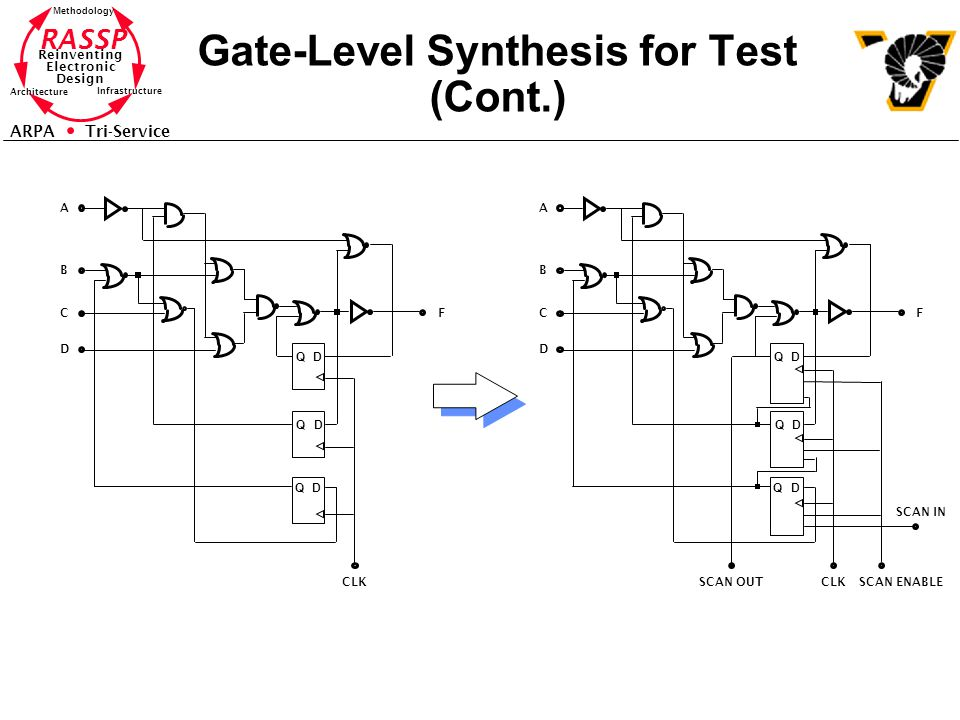 RASSP Reinventing Electronic Design Methodology Architecture Infrastructure ARPA Tri-Service Gate-Level Synthesis for Test (Cont.) A B C D CLK F DQ DQ